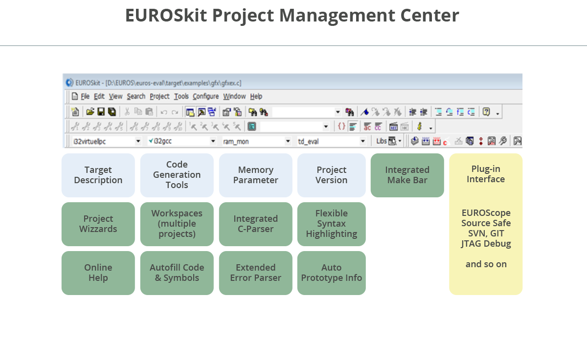 EUROSkit Project Management Center